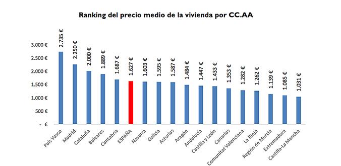 inmobiliaria en Albacete