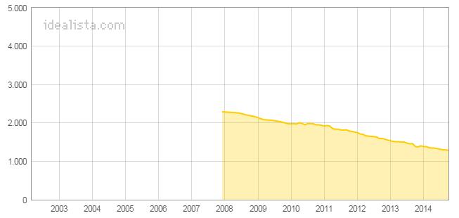 El precio medio de la vivienda en Albacete acumula un ajuste de más de mil euros por metro cuadrado